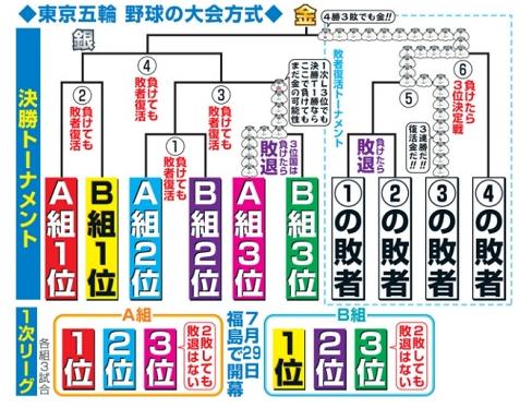 【東京オリンピック】野球競技の出場国が6カ国の理由とは?