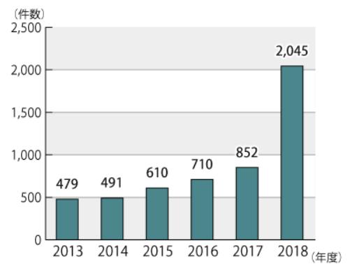 インターネットにおけるチケット転売に関する相談件数の推移