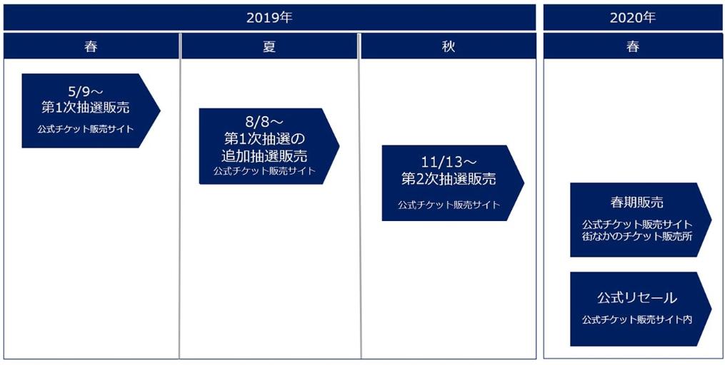 東京オリンピックの観戦チケット購入はいつから開始されているの?