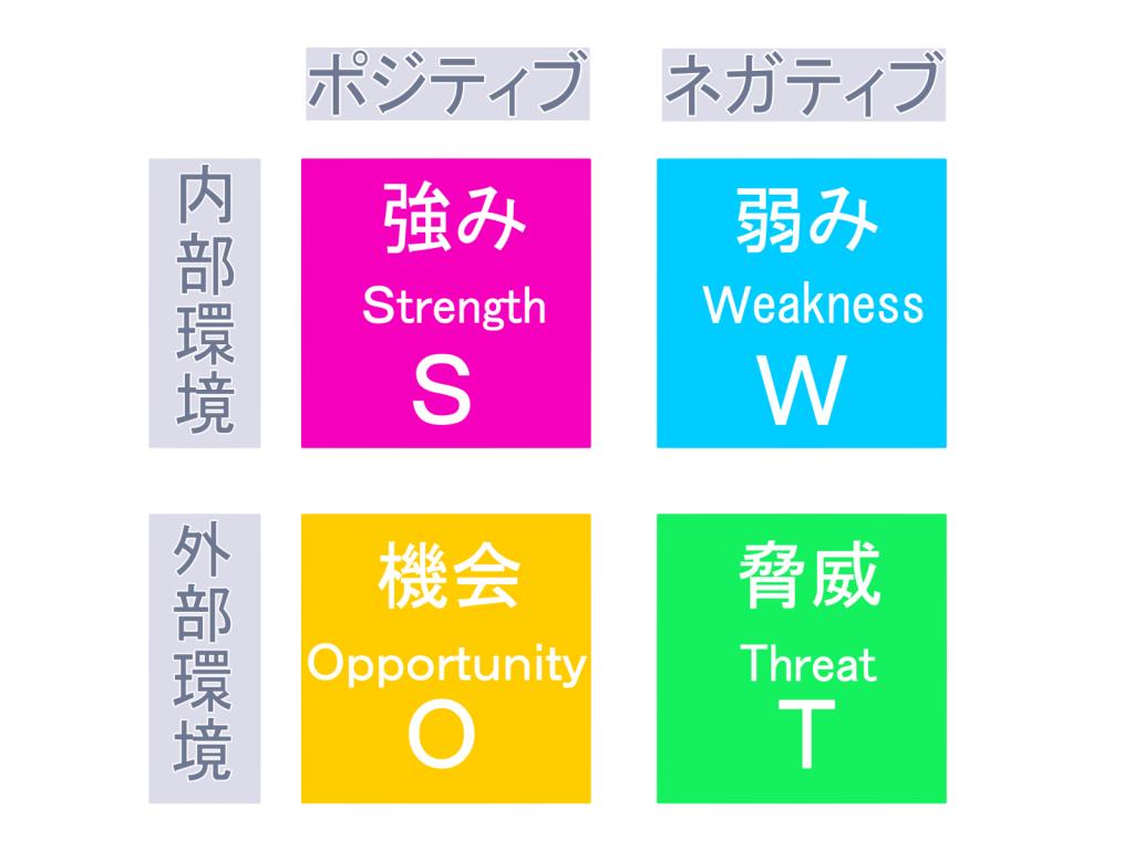 【おすすめ】ビジネス戦略の立案と分析で欠かせないフレームワーク