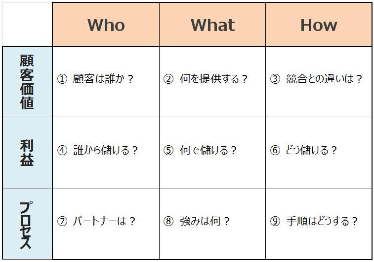 9セルフレームワーク