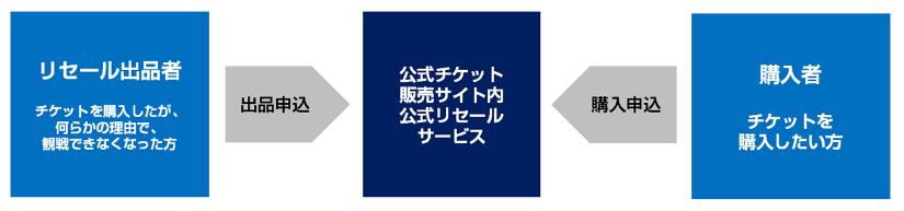 東京オリンピックのチケットは転売禁止!でも譲渡はできる?
