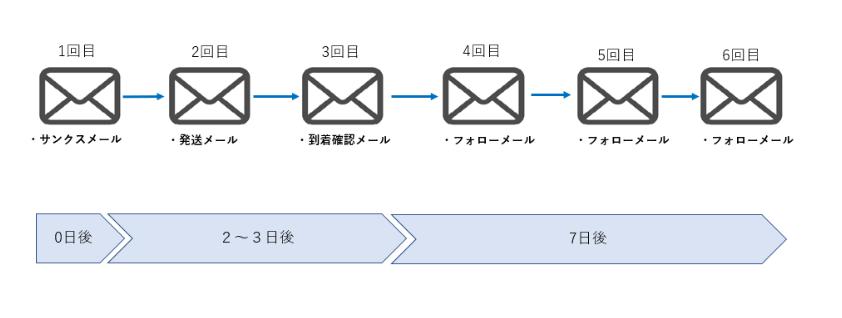 ステップメールの成功事例を紹介!